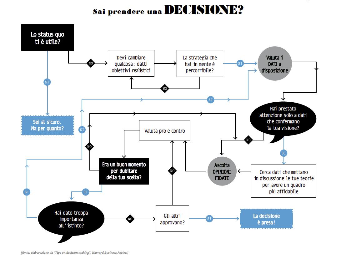 Come si prende una decisione