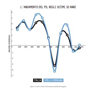 infografica_ andamento Pil